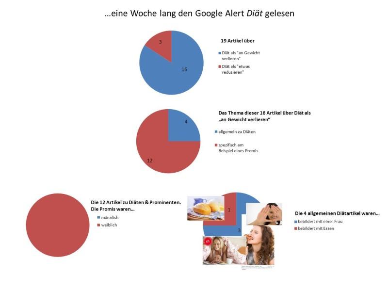 Zahlen Diät